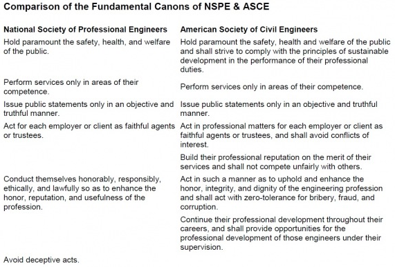 ASCE & NSPE ethical canons comparison
